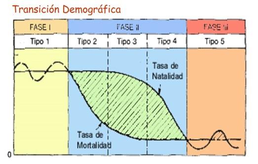 015-transicion_demografica.jpg
